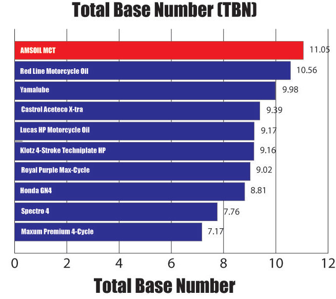 total base number  tbn  test