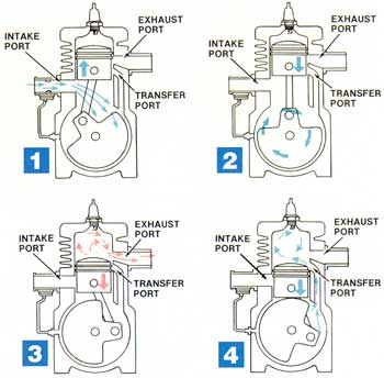 About Two Cycle Engine And Its Applications And