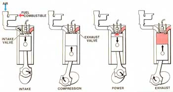 About Two Cycle Engine And Its Applications And Lubrication Needs