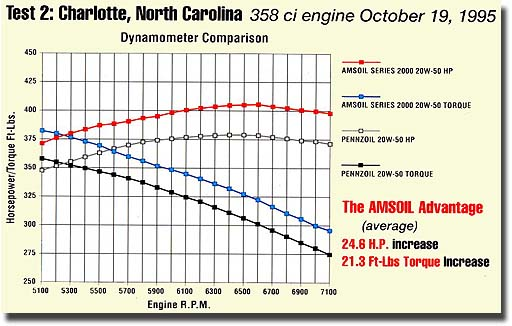 Amsoil beats Pennzoil on the dyno in Charlotte, NC