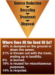 U.S. Department of Energy Pollution Control Chart. Source Reduction > Recycling > Treatment > Disposal. Where Does all the used oil go? 40% is dumped on the ground or down the sewer. 21% is thrown out with the trash, ending up in landfills. 6% is burned. 19% is reused for miscellaneous purposes. 14% is recycled.
