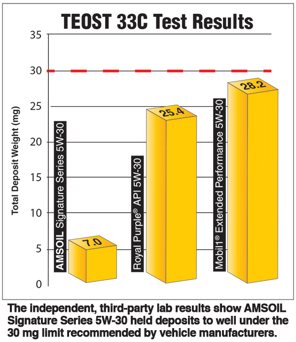 2016 TEOST33c test results amsoil vs royal purple vs mobile1