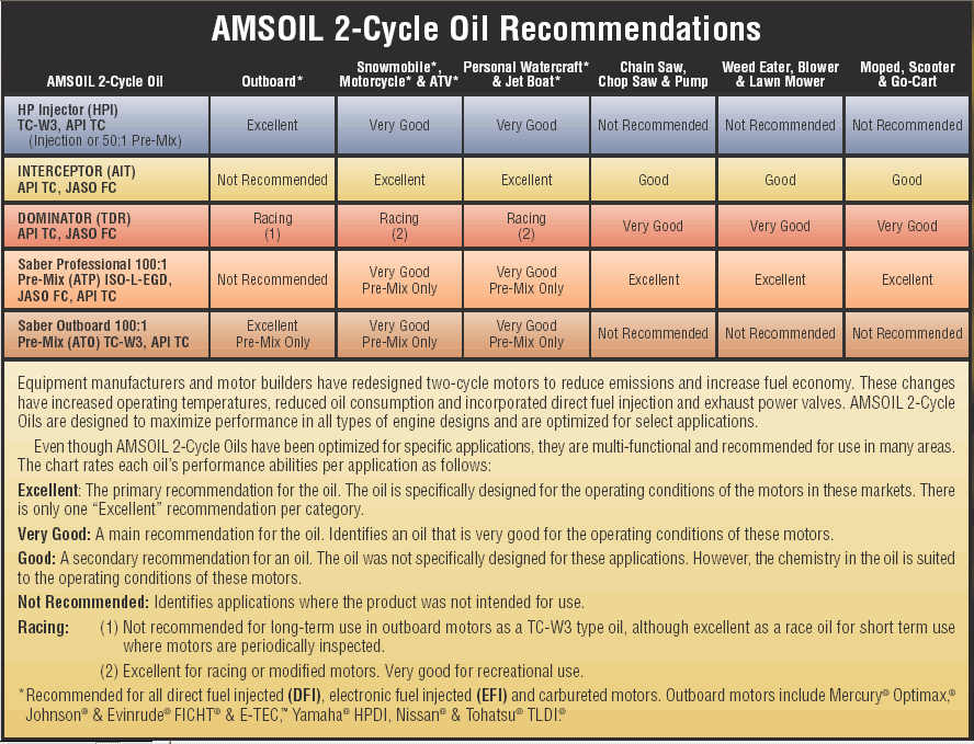 AMSOIL Synthetic CVT Transmission Fluid